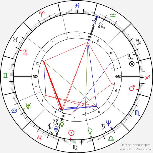 Brenda Richie birth chart, Brenda Richie astro natal horoscope, astrology