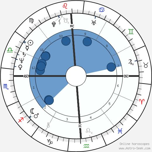 Cherrie Moraga wikipedia, horoscope, astrology, instagram