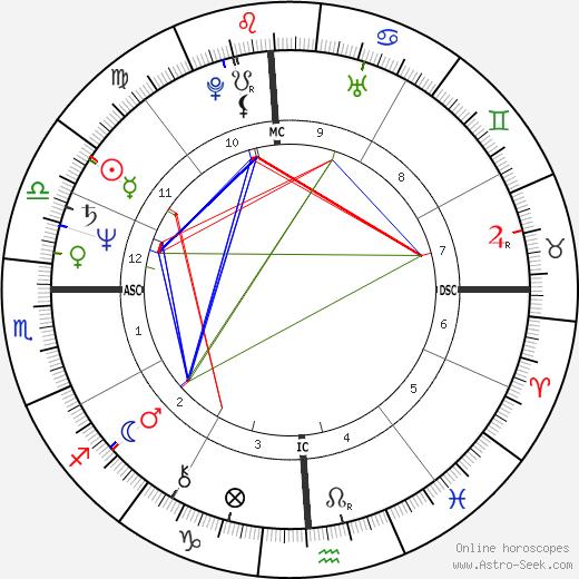 Cherrie Moraga tema natale, oroscopo, Cherrie Moraga oroscopi gratuiti, astrologia