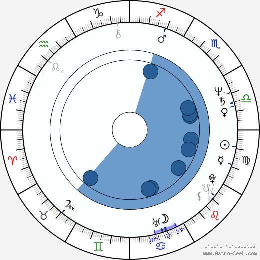 Christine Estabrook wikipedia, horoscope, astrology, instagram