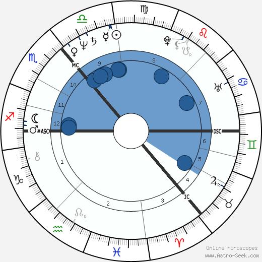 Colin Friels wikipedia, horoscope, astrology, instagram