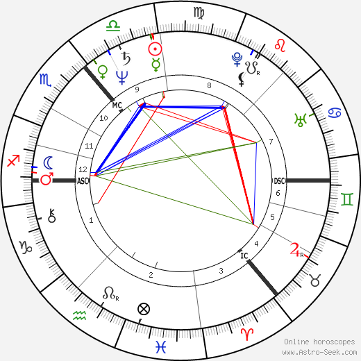 Colin Friels день рождения гороскоп, Colin Friels Натальная карта онлайн