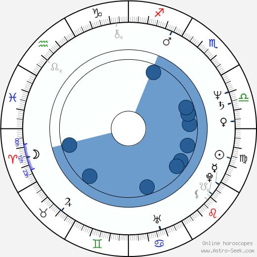 Dominik Graf wikipedia, horoscope, astrology, instagram