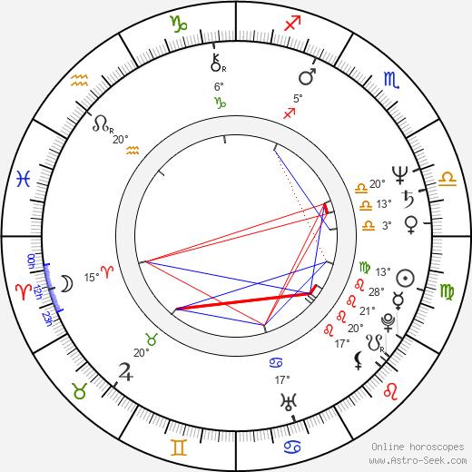 Dominik Graf birth chart, biography, wikipedia 2020, 2021