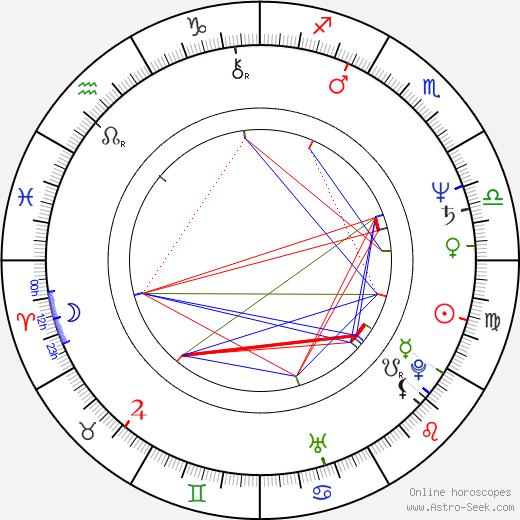 Dominik Graf birth chart, Dominik Graf astro natal horoscope, astrology