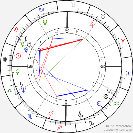 Donald Bootes tema natale, oroscopo, Donald Bootes oroscopi gratuiti, astrologia