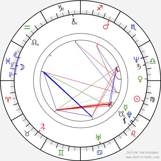 Evgeniya Glushenko birth chart, Evgeniya Glushenko astro natal horoscope, astrology
