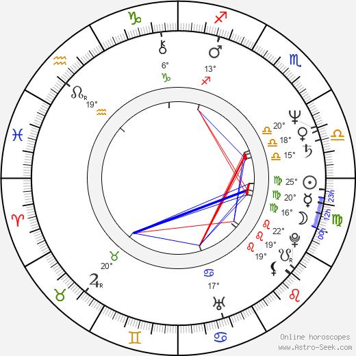Faruk Sokolovic birth chart, biography, wikipedia 2020, 2021
