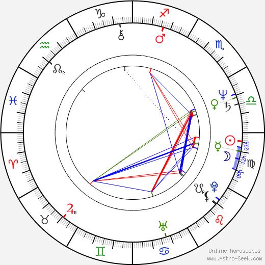 Faruk Sokolovic birth chart, Faruk Sokolovic astro natal horoscope, astrology