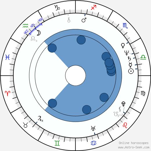 Gabor Csupo wikipedia, horoscope, astrology, instagram
