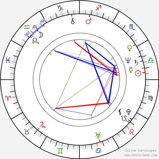 Габор Чупо Gabor Csupo день рождения гороскоп, Gabor Csupo Натальная карта онлайн