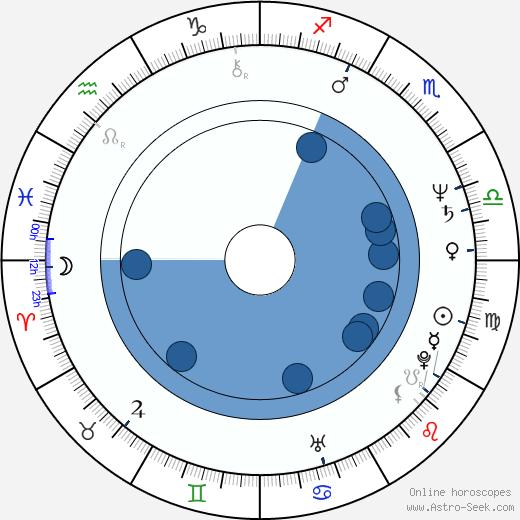 Glory Annen wikipedia, horoscope, astrology, instagram