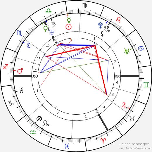 Guillaume Durand день рождения гороскоп, Guillaume Durand Натальная карта онлайн