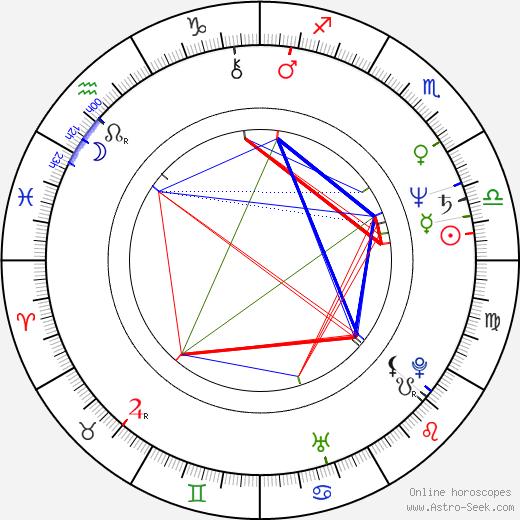 Jack Wild birth chart, Jack Wild astro natal horoscope, astrology