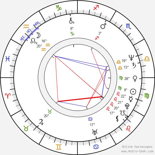 Jacob Nordenson birth chart, biography, wikipedia 2020, 2021