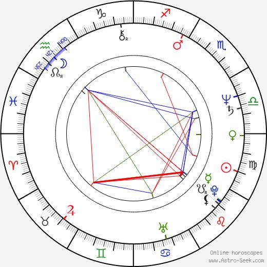 Jacob Nordenson birth chart, Jacob Nordenson astro natal horoscope, astrology