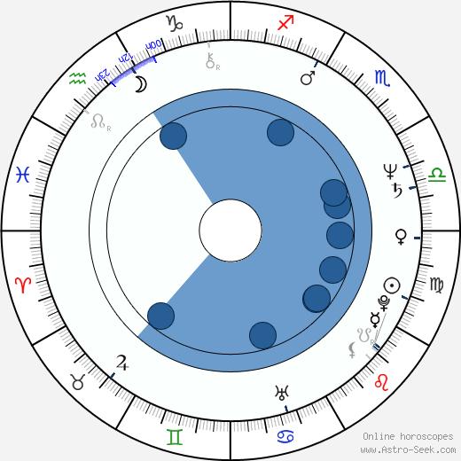 Jakub Polák wikipedia, horoscope, astrology, instagram