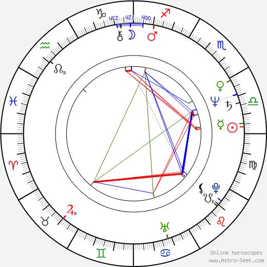 James Keane birth chart, James Keane astro natal horoscope, astrology