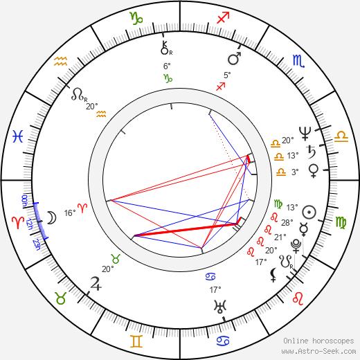 James Lew birth chart, biography, wikipedia 2020, 2021