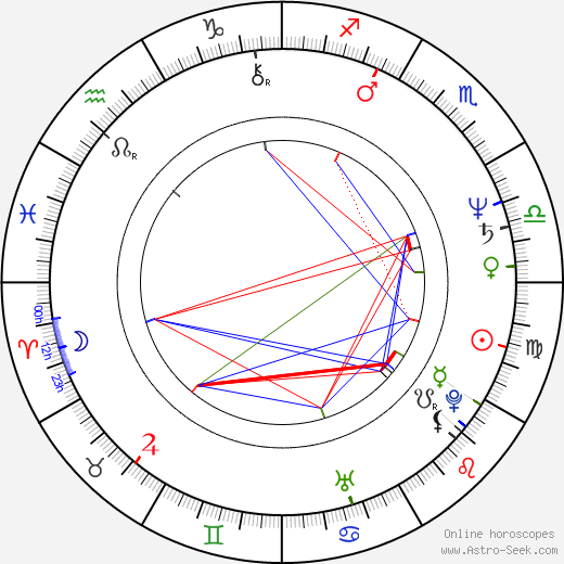 James Lew birth chart, James Lew astro natal horoscope, astrology