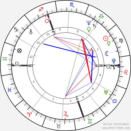 Jérôme Bonaldi tema natale, oroscopo, Jérôme Bonaldi oroscopi gratuiti, astrologia