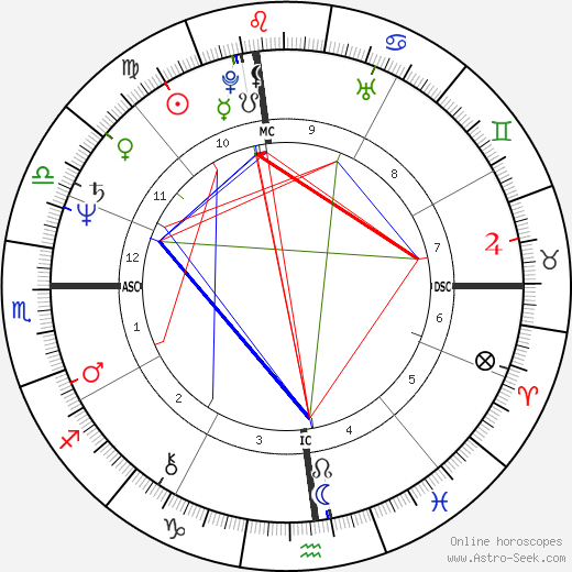 Jimmy Connors tema natale, oroscopo, Jimmy Connors oroscopi gratuiti, astrologia