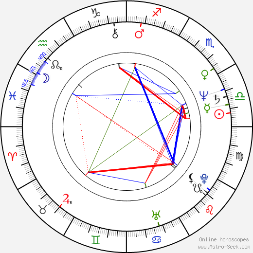 John Finn astro natal birth chart, John Finn horoscope, astrology
