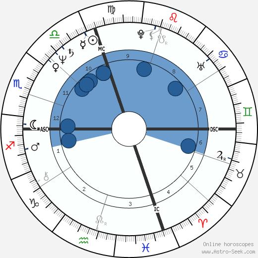 Joseph P. Kennedy II wikipedia, horoscope, astrology, instagram