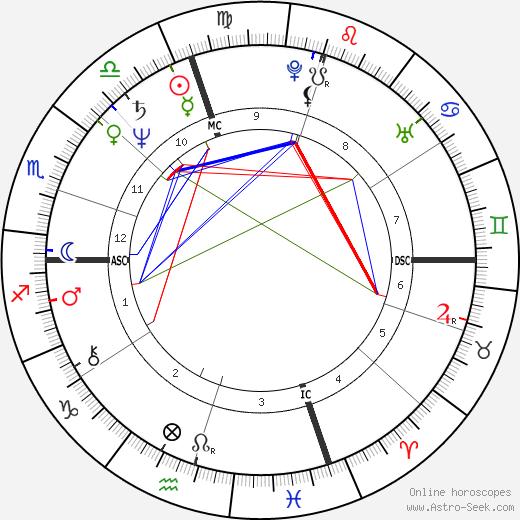 Joseph P. Kennedy II день рождения гороскоп, Joseph P. Kennedy II Натальная карта онлайн