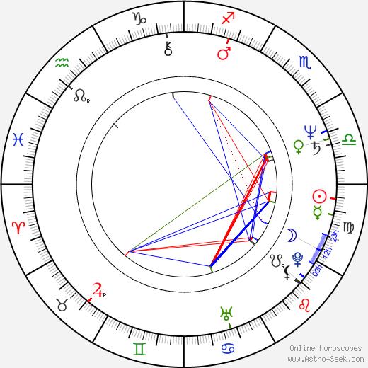 Krzysztof Kolbasiuk astro natal birth chart, Krzysztof Kolbasiuk horoscope, astrology