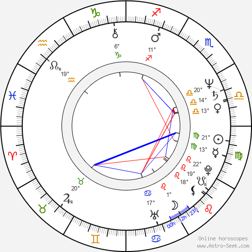 Martyn Burke birth chart, biography, wikipedia 2019, 2020