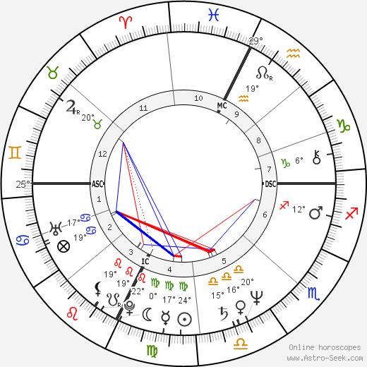 Mickey Rourke birth chart, biography, wikipedia 2018, 2019