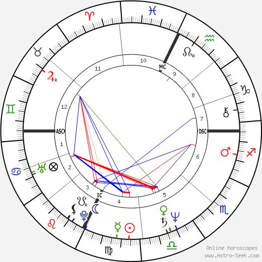 Mickey Rourke tema natale, oroscopo, Mickey Rourke oroscopi gratuiti, astrologia