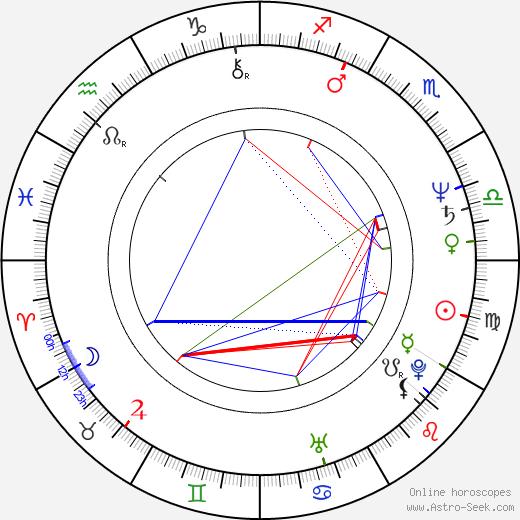 Milan Orlowski tema natale, oroscopo, Milan Orlowski oroscopi gratuiti, astrologia