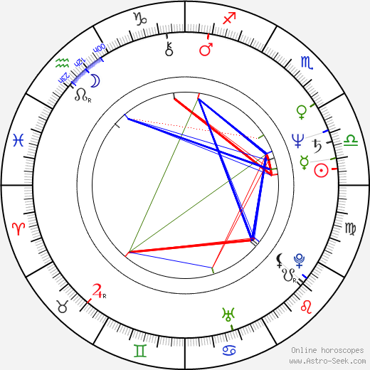 Milan Špaček день рождения гороскоп, Milan Špaček Натальная карта онлайн