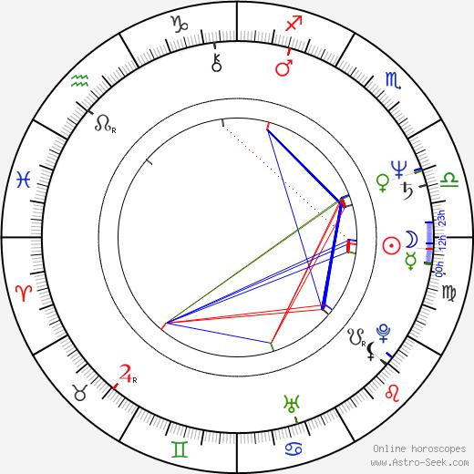 Miloš Zábranský tema natale, oroscopo, Miloš Zábranský oroscopi gratuiti, astrologia