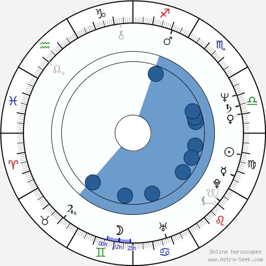 Miroslav Mikolášik wikipedia, horoscope, astrology, instagram