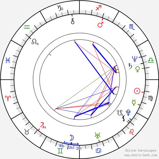Miroslav Mikolášik astro natal birth chart, Miroslav Mikolášik horoscope, astrology