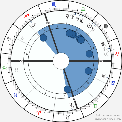 Patrick Bourrat wikipedia, horoscope, astrology, instagram