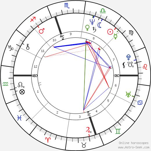 Patrick Bourrat день рождения гороскоп, Patrick Bourrat Натальная карта онлайн