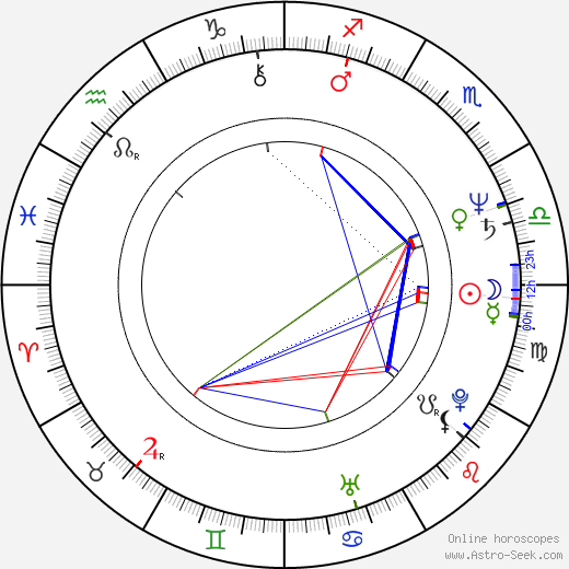 Paul Webster birth chart, Paul Webster astro natal horoscope, astrology