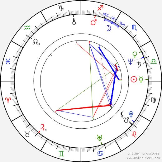 Peter Markle birth chart, Peter Markle astro natal horoscope, astrology