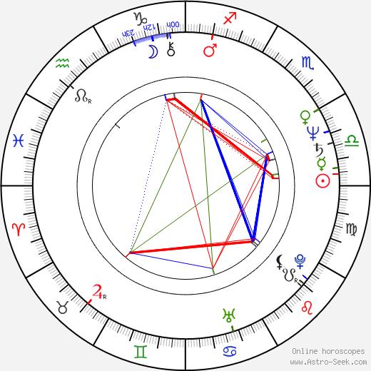 R. J. Kizer astro natal birth chart, R. J. Kizer horoscope, astrology