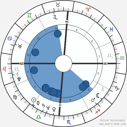 Rebeca Eigen wikipedia, horoscope, astrology, instagram