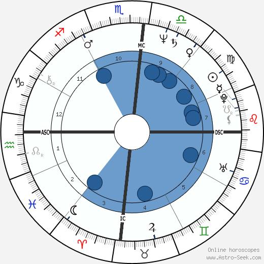 Rickie Fataar wikipedia, horoscope, astrology, instagram