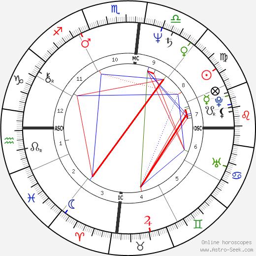 Rickie Fataar tema natale, oroscopo, Rickie Fataar oroscopi gratuiti, astrologia
