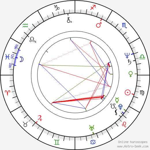 Rishi Kapoor birth chart, Rishi Kapoor astro natal horoscope, astrology