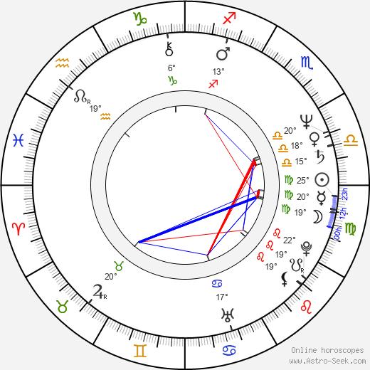 Rod Fontana birth chart, biography, wikipedia 2020, 2021