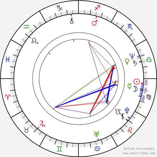 Rod Fontana birth chart, Rod Fontana astro natal horoscope, astrology