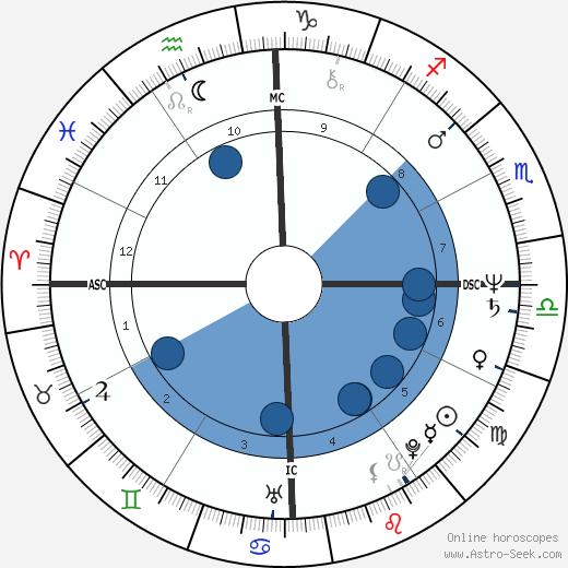 Ros Reines wikipedia, horoscope, astrology, instagram